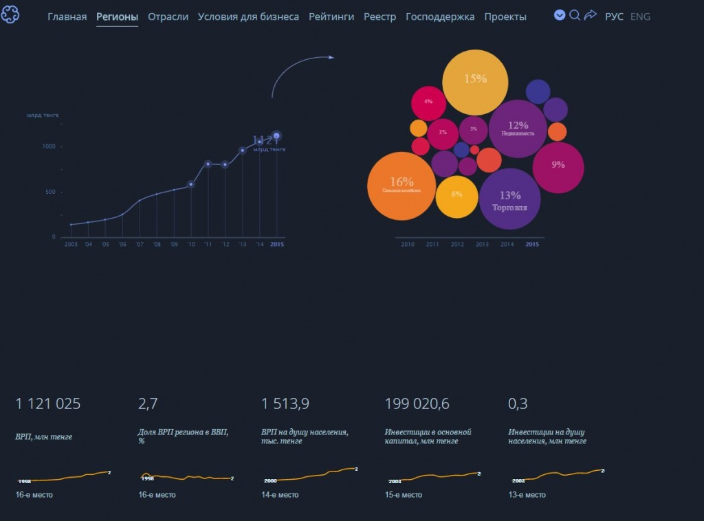 Структура и динамика ВРП Акмолинской области, портал businessnavigator.kz